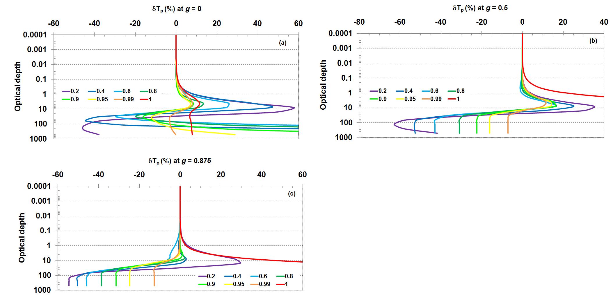 Analytical Approaches To Model Light Transmission Through Turbid Media V1 Preprints