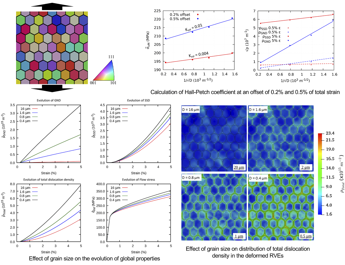 Studying Grain Boundary Strengthening By Dislocation Based Strain Gradient Crystal Plasticity Coupled With A Multi Phase Field Model V1 Preprints
