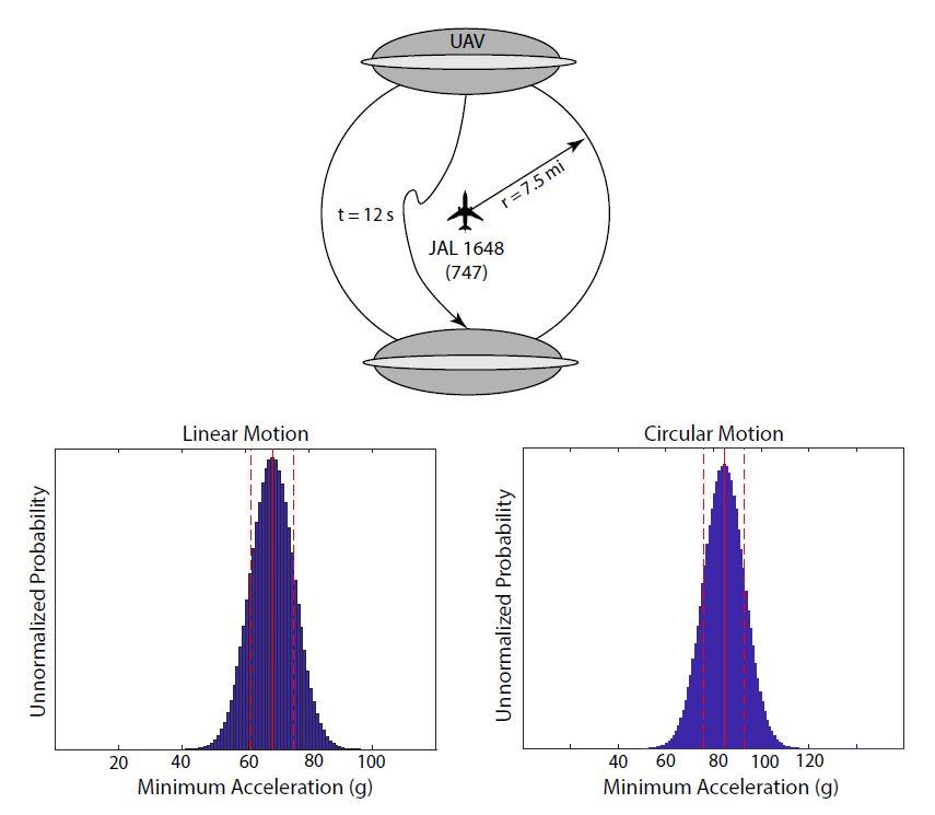 Estimating Flight Characteristics of Anomalous Unidentified