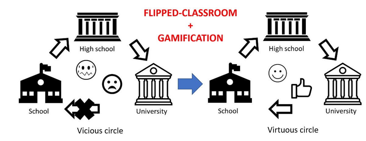 Non Scientific University Students Training In General Science Using An Active Learning Merged Pedagogy Gamification In A Flipped Classroom V1 Preprints
